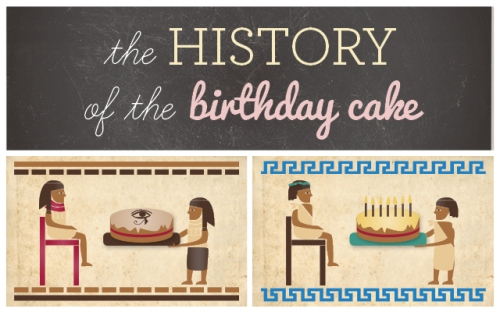 history-of-birthday-cakes